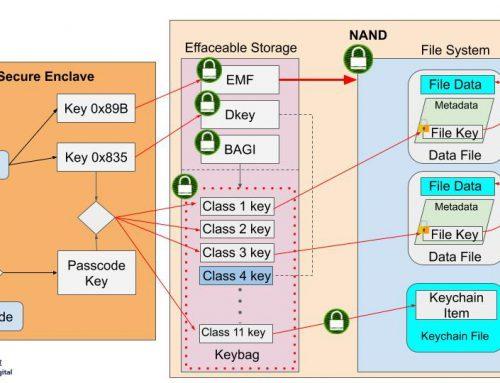 如何竊取iPhone資料? iOS資料保護機制簡介